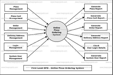 data flow diagram generator data flow diagram generator food ideas