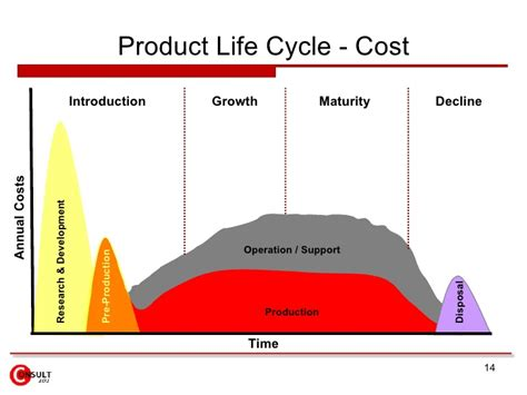 Mba And Development Cycle Cost Analysis Of Projects by Product Cycle Management