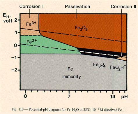 diagramme potentiel ph eau fer lecture 7 me303 corrosion