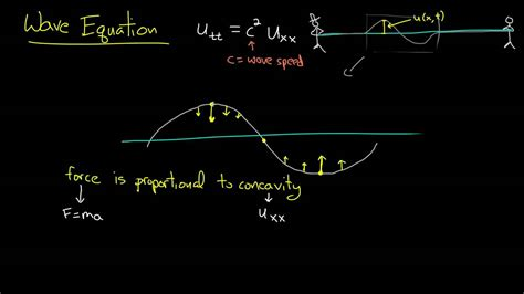 pde  wave equation intuition youtube