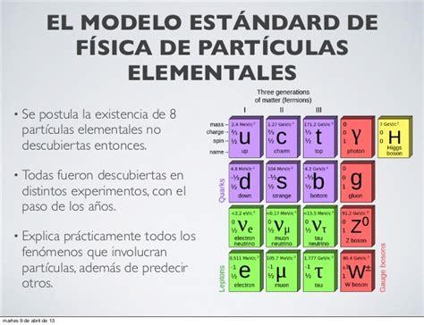 las particulas elementales part 237 culas elementales antimateria bos 243 n de higgs y cosas peores