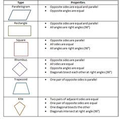 1000+ images about geometry on pinterest | anchor charts