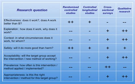 design questions what are the levels of evidence 171 center for evidence