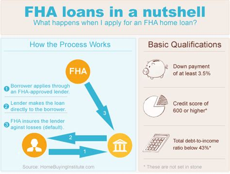 fha criteria for 2012 borrowers can expect more of the same