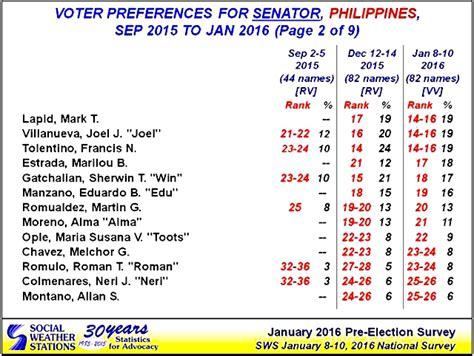 list of senatorial candidates for may 9 election incumbent former senators dominate 2016 senate race sws