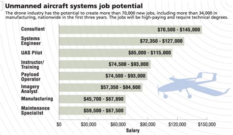 Average Starting Salary For Mechanical Engineers With Mba by Uav Drone Industry Salary Ranges Uav Coach