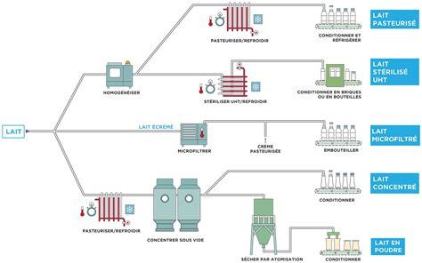diagramme de fabrication du lait uht pdf le lait circuit de fabrication les produits laitiers