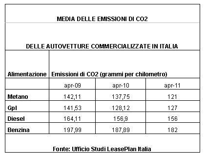 leaseplan ufficio sinistri decresce la media delle emissioni di co2 delle autovetture