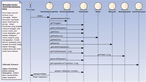 aplikasi untuk membuat sequence diagram cari referensi di internet tentang uml ketemu artikel