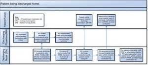 Services to support interdisciplinary medication reconciliation
