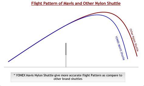 flight pattern video yonex badminton shuttlecock khelmart wordpress blog