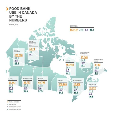 in canada food banks canada hungercount archives