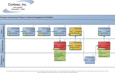 business process diagram visio visio business process diagram 28 images visio process