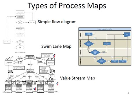 flowchart vs process map process mapping symbols workflow vs flowchart