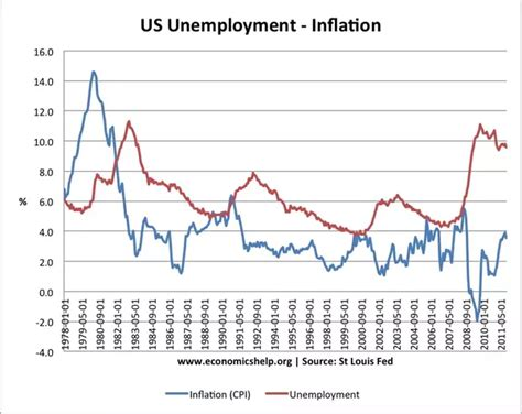 unemployment effect on gdp what is the relationship between growth inflation and