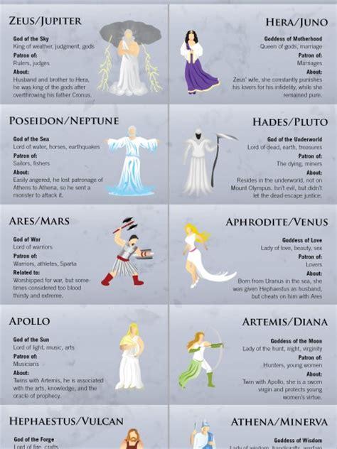 list of roman deities wikipedia the free encyclopedia roman and greek gods list greek gods visual ly eric