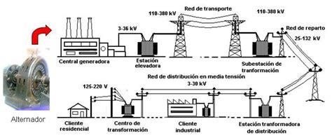 alimentadores ineal la electricidad se genera mediante alternadores en las