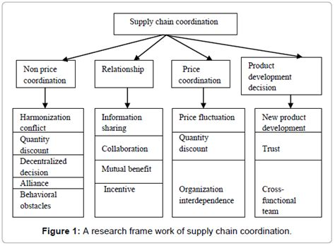 Mba In Strategic Carbon Management by Supply Chain Economics Definition Best Chain 2018