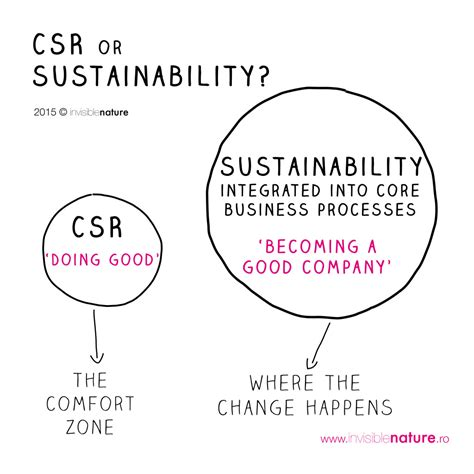 Mba Corporate Social Responsibility Csr Or Sustainability by Csr Or Sustainability Invisible Nature