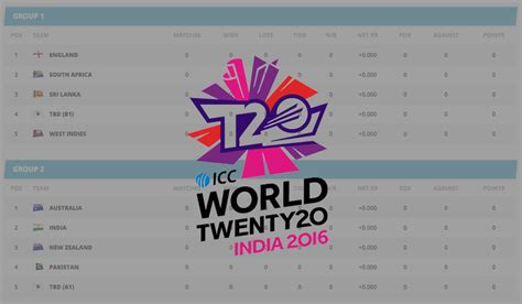 icc t20 world cup 2016 points table stage and