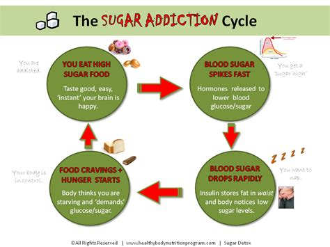 Herbal Detox For Addiction by Get Rid Of Your Sugar Cravings