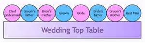 wedding planning designing reception room layout hubpages