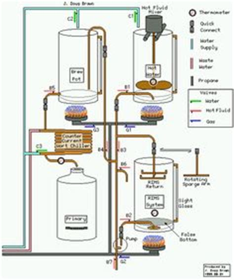 home brewing system plans 1000 images about home brewery on pinterest home