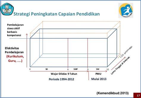 Strategi Kebijakan Pembelajaran Pendidikan Karakter 1 sistem dan kebijakan kurikulum 2013