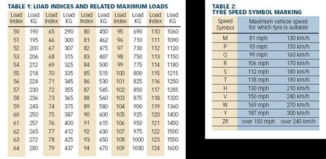 Tire Rack Speed Rating by Image Gallery Treadwear Rating