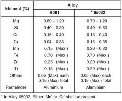 aluminum alloy properties table aluminum physical properties of aluminum