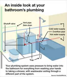 How To Start A Plumbing Business In South Africa by Bathroom Plumbing Angies List