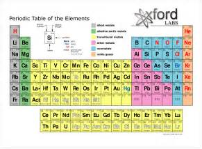 Periodic Table With Protons And Electrons Periodic Table Elements New Calendar Template Site