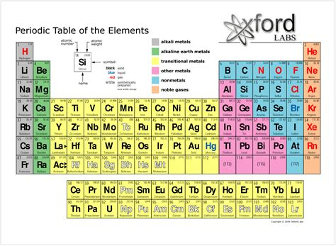Periodic Table Search by Detailed Periodic Table With Charges Search Results