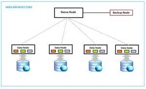 Hadoop architecture diagram in addition hadoop ecosystem diagram