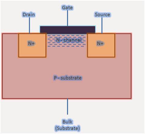 transistor gate terminal regions of operation of mos transistors