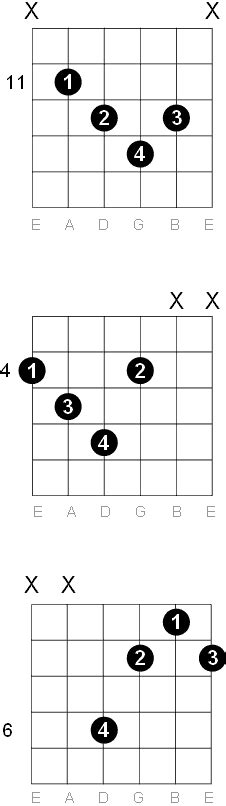G Sharp - A Flat Diminished Guitar Chord Diagrams G Sharp Chord Guitar Finger Position