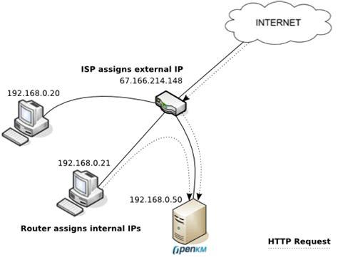 forwarding external ip third software integration apache openkm
