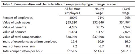 examples salary requirements wages and benefits for farm employees