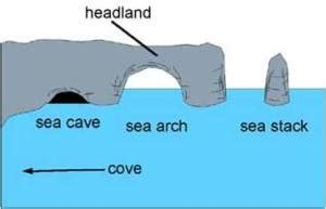 caves arches stacks and stumps diagram the formation of caves arches and stacks golearngeography