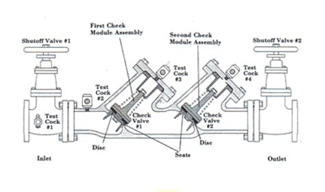 backflow preventer diagram backflow device diagram images