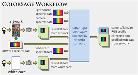 color correction workflow colorsage direct spectral workflow for