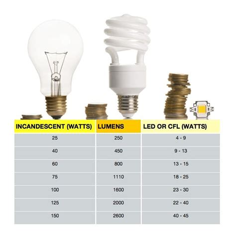 light bulb wattage conversion chart
