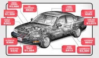 best used car warranties