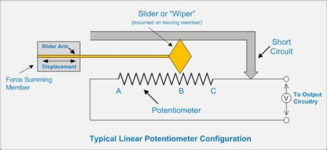 variable resistance transducer related keywords suggestions for linear potentiometer