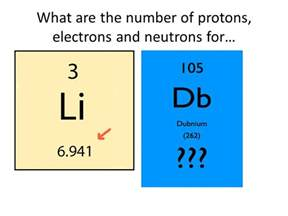 Number Of Protons Number Of Neutrons Atoms Smallest Building Block Of Matter Ppt