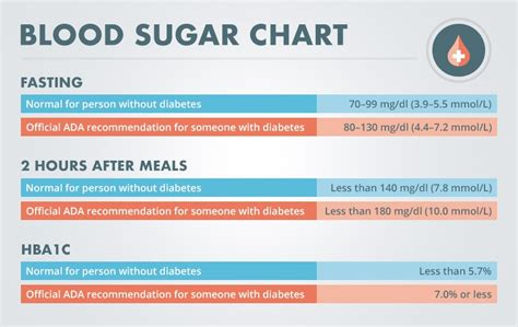 normal blood sugar level diabetes  management