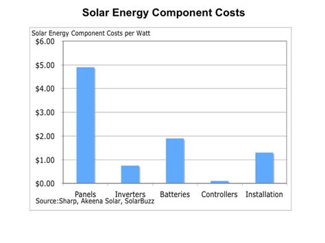 solar energy cost per kwh energy code works 187 2009 187 june