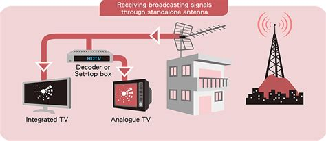 design and application of radio broadcasting system rthk digital terrestrial television broadcasting