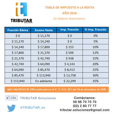 tabla de impuestos a la renta 2016 tablas de impuestos 2014 tributario tabla de impuesto a