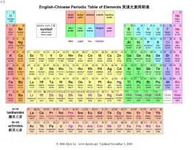 O On Periodic Table 求元素周期表高清图 百度知道